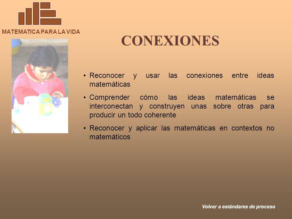 MATEMATICA PARA LA VIDA CONEXIONES Volver a estándares de proceso Reconocer y usar las conexiones entre ideas matemáticas Comprender cómo las ideas ma