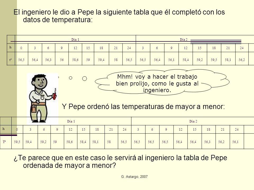 G. Astargo, 2007 El ingeniero le dio a Pepe la siguiente tabla que él completó con los datos de temperatura: Y Pepe ordenó las temperaturas de mayor a