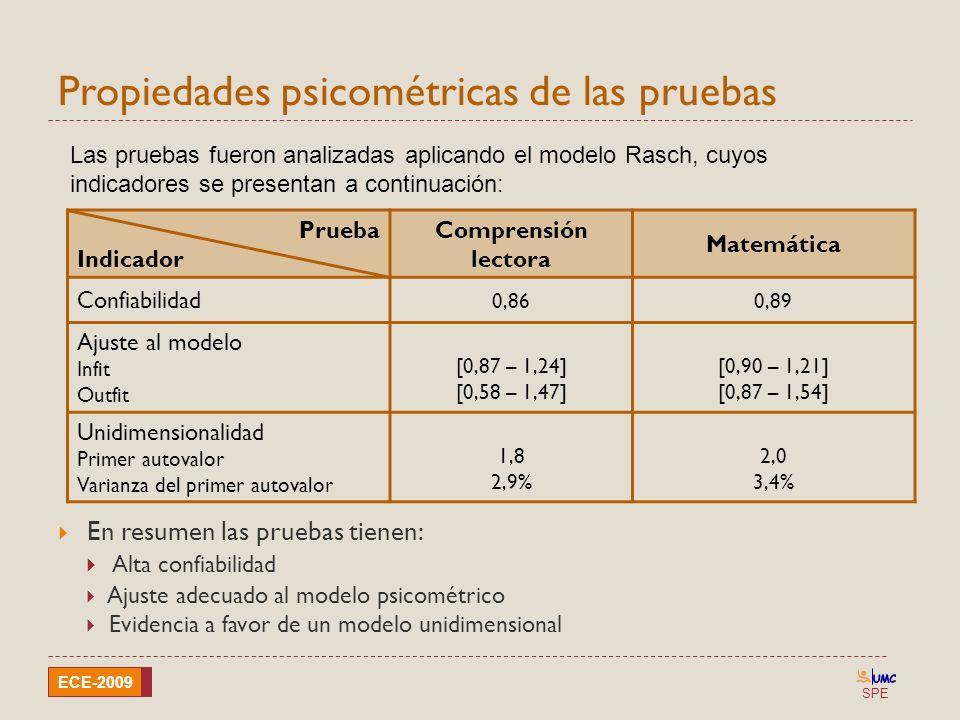 SPE ECE-2009 Propiedades psicométricas de las pruebas En resumen las pruebas tienen: Alta confiabilidad Ajuste adecuado al modelo psicométrico Evidenc