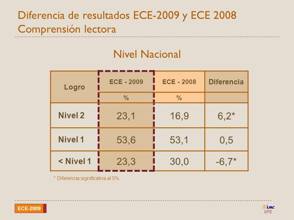 SPE ECE-2009 Diferencia de resultados ECE-2009 y ECE 2008 Comprensión lectora Logro ECE - 2009ECE - 2008 Diferencia % Nivel 2 23,116,9 6,2* Nivel 1 53