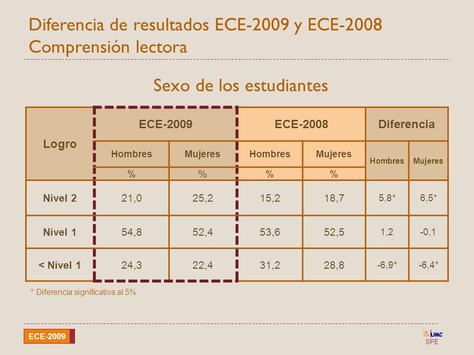 SPE ECE-2009 Diferencia de resultados ECE-2009 y ECE-2008 Comprensión lectora Sexo de los estudiantes Logro ECE-2009ECE-2008Diferencia HombresMujeresH