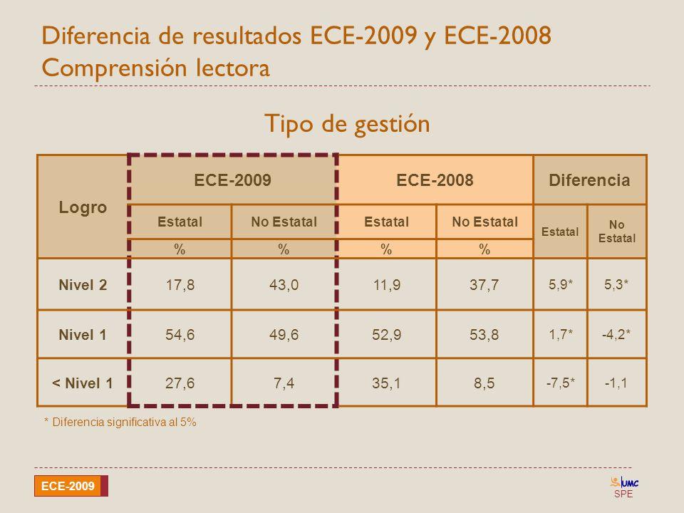 SPE ECE-2009 Diferencia de resultados ECE-2009 y ECE-2008 Comprensión lectora Logro ECE-2009ECE-2008Diferencia EstatalNo EstatalEstatalNo Estatal Esta