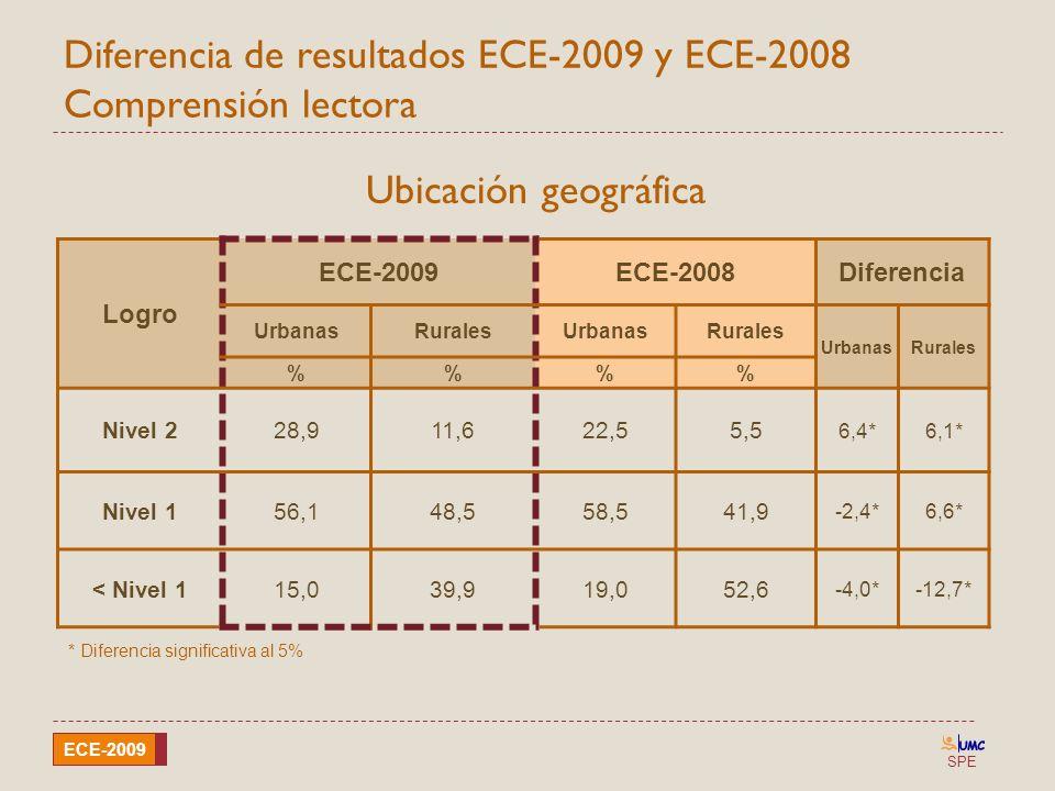SPE ECE-2009 Diferencia de resultados ECE-2009 y ECE-2008 Comprensión lectora Ubicación geográfica Logro ECE-2009ECE-2008Diferencia UrbanasRuralesUrba