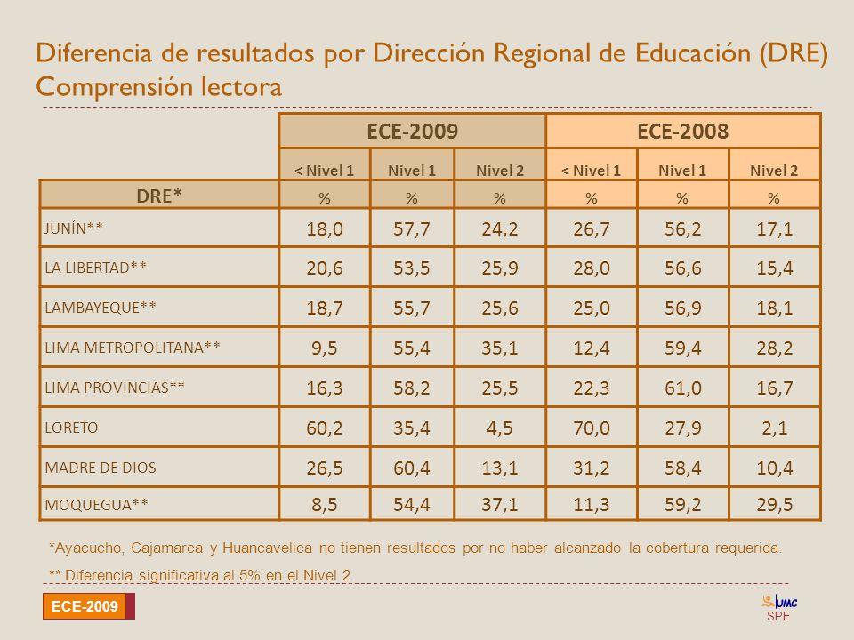 SPE ECE-2009 Diferencia de resultados por Dirección Regional de Educación (DRE) Comprensión lectora ECE-2009ECE-2008 < Nivel 1Nivel 1Nivel 2< Nivel 1N