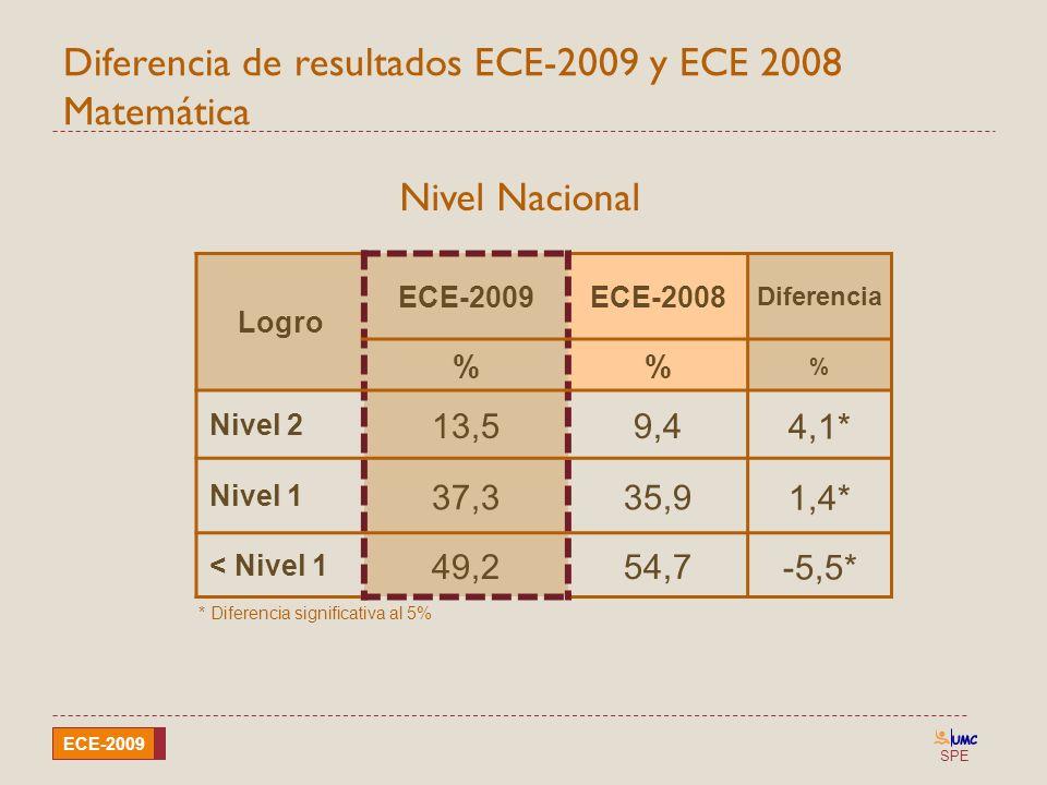 SPE ECE-2009 Diferencia de resultados ECE-2009 y ECE 2008 Matemática Logro ECE-2009ECE-2008 Diferencia % % Nivel 2 13,59,4 4,1* Nivel 1 37,335,9 1,4*