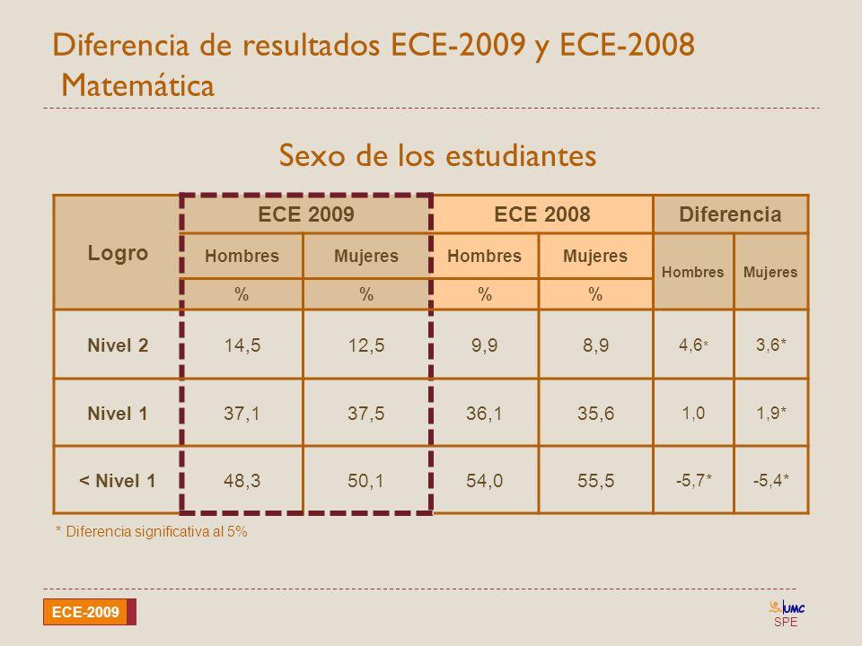 SPE ECE-2009 Diferencia de resultados ECE-2009 y ECE-2008 Matemática Sexo de los estudiantes Logro ECE 2009ECE 2008Diferencia HombresMujeresHombresMuj