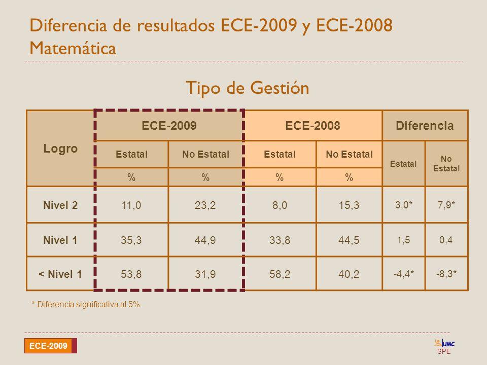 SPE ECE-2009 Diferencia de resultados ECE-2009 y ECE-2008 Matemática Logro ECE-2009ECE-2008Diferencia EstatalNo EstatalEstatalNo Estatal Estatal No Es