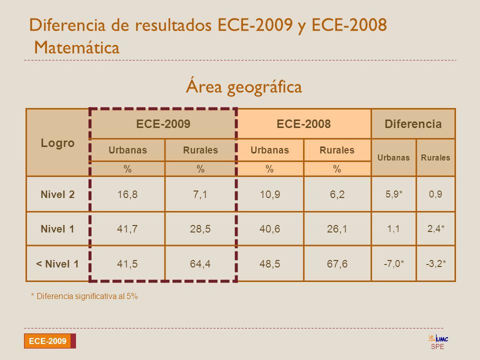 SPE ECE-2009 Diferencia de resultados ECE-2009 y ECE-2008 Matemática Área geográfica Logro ECE-2009ECE-2008Diferencia UrbanasRuralesUrbanasRurales Urb