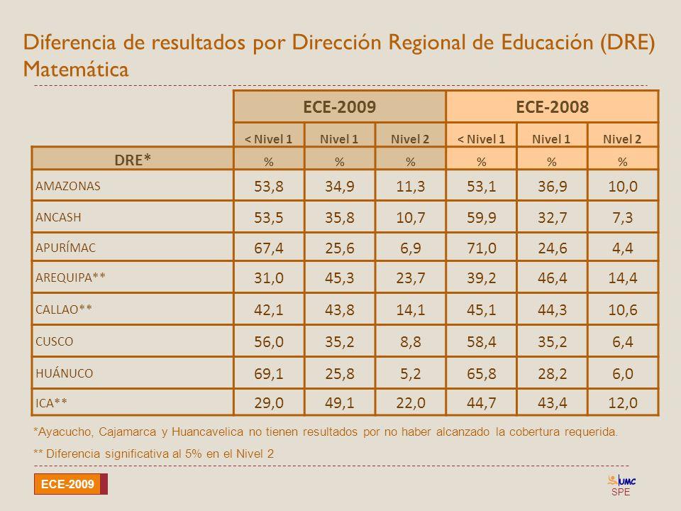 SPE ECE-2009 Diferencia de resultados por Dirección Regional de Educación (DRE) Matemática ECE-2009ECE-2008 < Nivel 1Nivel 1Nivel 2< Nivel 1Nivel 1Niv