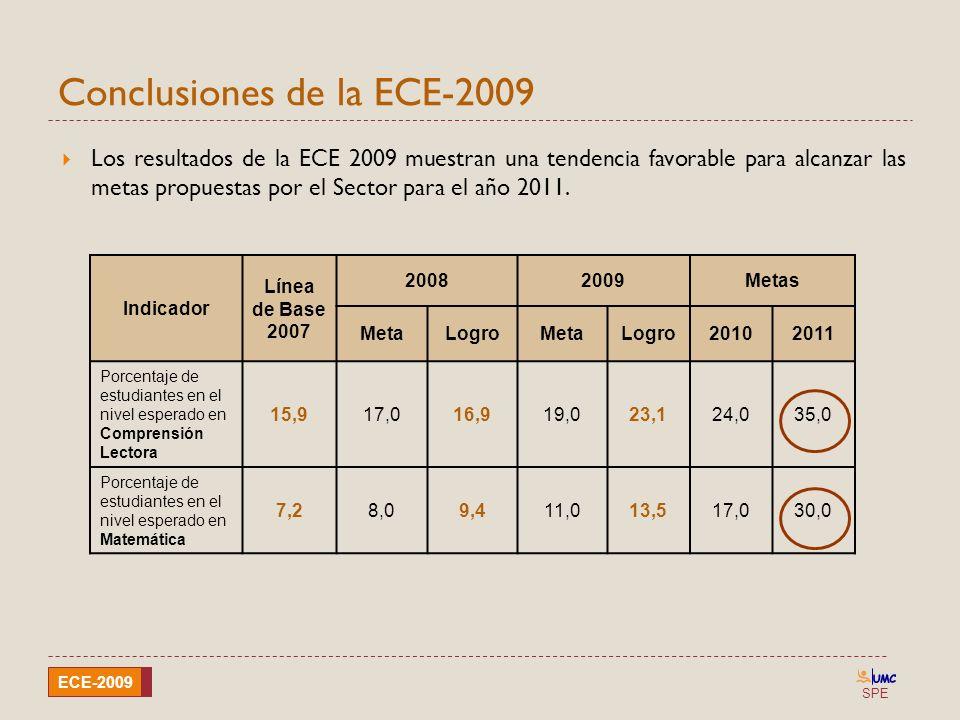 SPE ECE-2009 Conclusiones de la ECE-2009 Los resultados de la ECE 2009 muestran una tendencia favorable para alcanzar las metas propuestas por el Sect