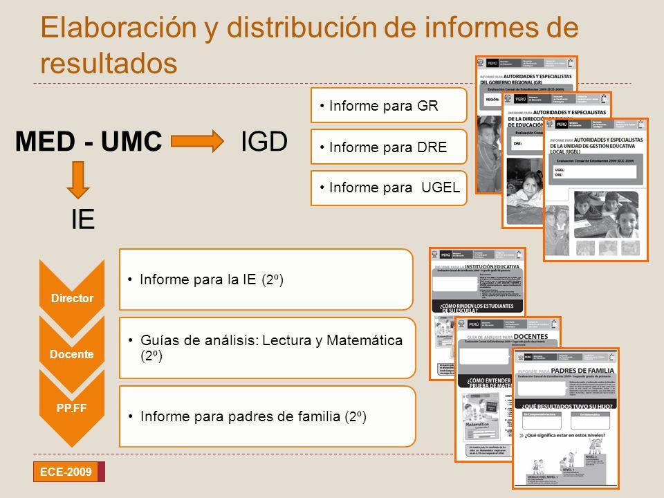 SPE ECE-2009 Elaboración y distribución de informes de resultados Director Informe para la IE ( 2º ) Docente Guías de análisis: Lectura y Matemática (