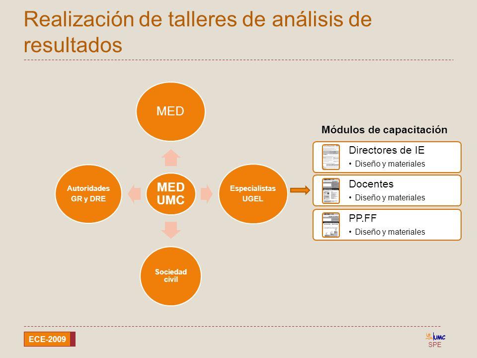 SPE ECE-2009 Realización de talleres de análisis de resultados MED UMC MED Especialistas UGEL Sociedad civil Autoridades GR y DRE Directores de IE Dis