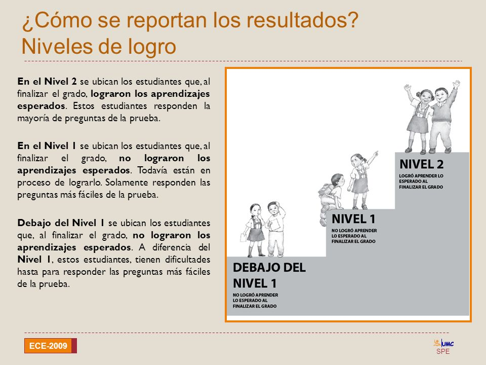 SPE ECE-2009 ¿Cómo se reportan los resultados? Niveles de logro En el Nivel 2 se ubican los estudiantes que, al finalizar el grado, lograron los apren