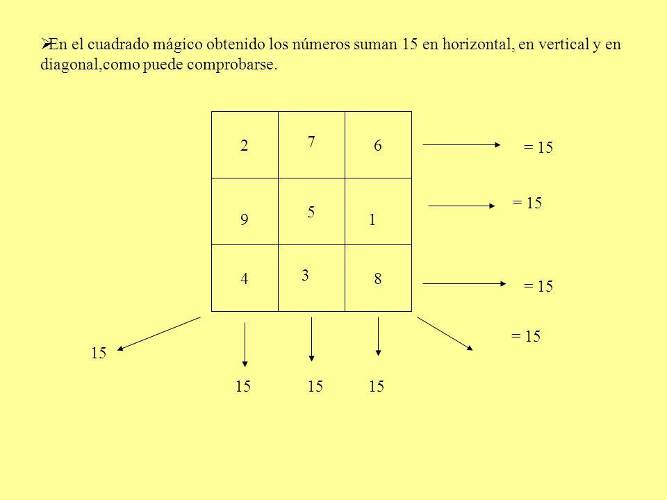 5 2 48 6 3 7 19 15 = 15 15 En el cuadrado mágico obtenido los números suman 15 en horizontal, en vertical y en diagonal,como puede comprobarse. = 15