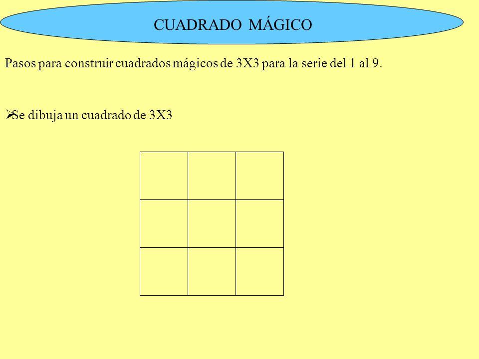 CUADRADO MÁGICO Pasos para construir cuadrados mágicos de 3X3 para la serie del 1 al 9. Se dibuja un cuadrado de 3X3