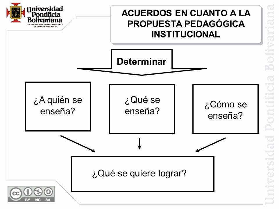 ACUERDOS EN CUANTO A LA PROPUESTA PEDAGÓGICA INSTITUCIONAL Determinar ¿A quién se enseña? ¿Qué se enseña? ¿Cómo se enseña? ¿Qué se quiere lograr?