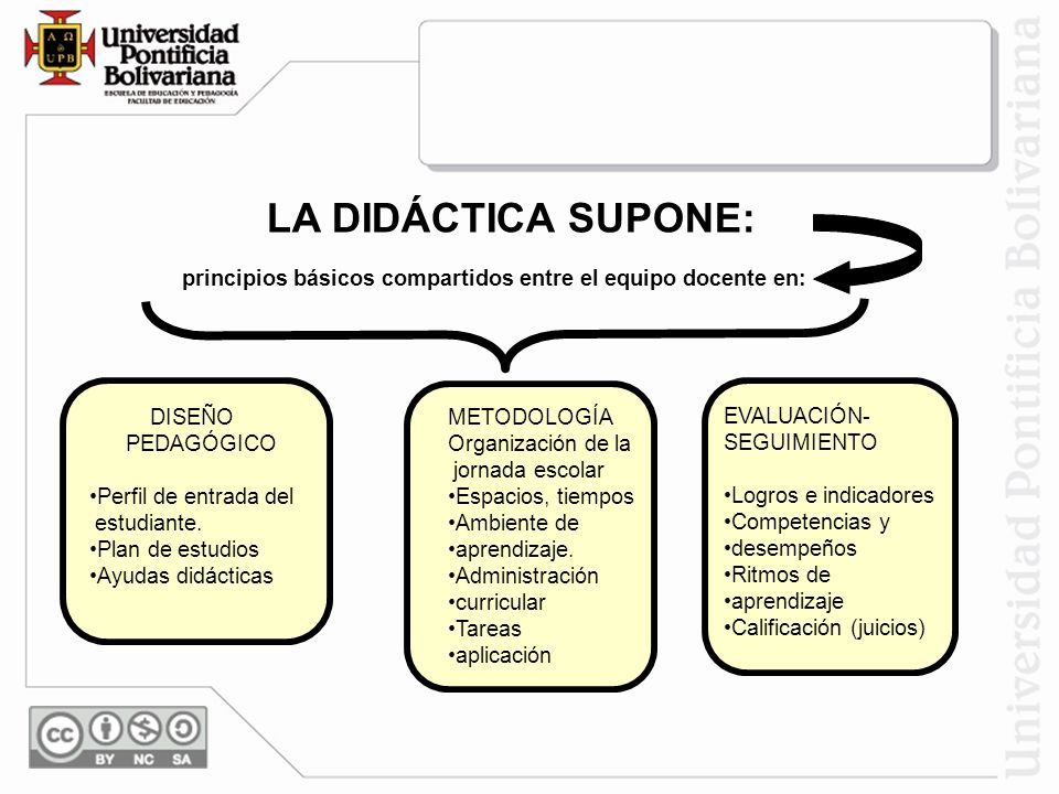 LA DIDÁCTICA SUPONE: principios básicos compartidos entre el equipo docente en: DISEÑO PEDAGÓGICO Perfil de entrada del estudiante. Plan de estudios A