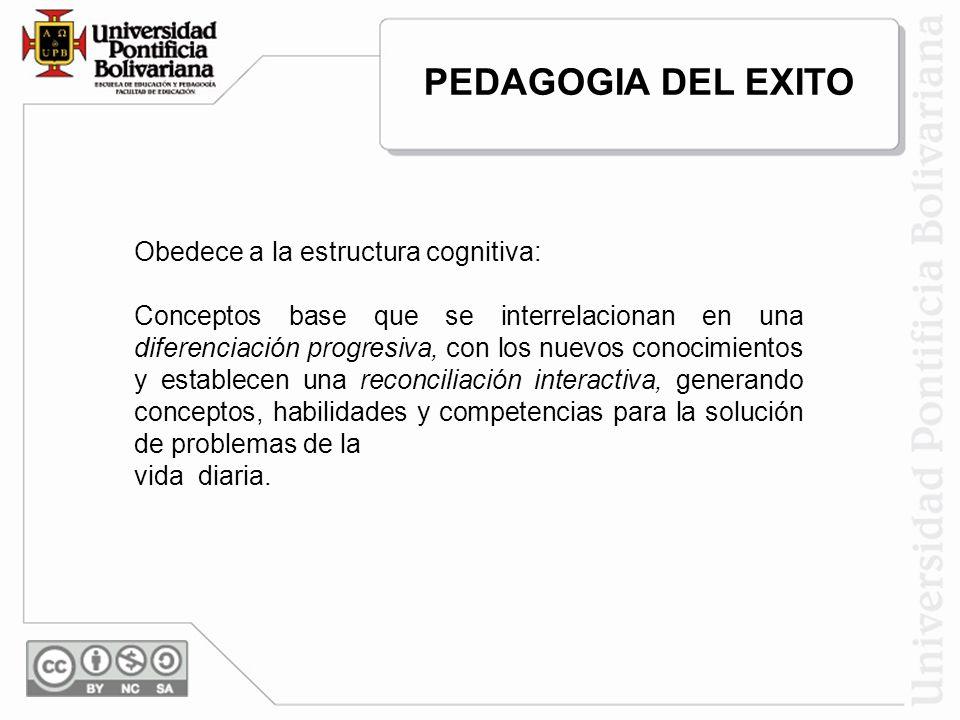 Obedece a la estructura cognitiva: Conceptos base que se interrelacionan en una diferenciación progresiva, con los nuevos conocimientos y establecen u