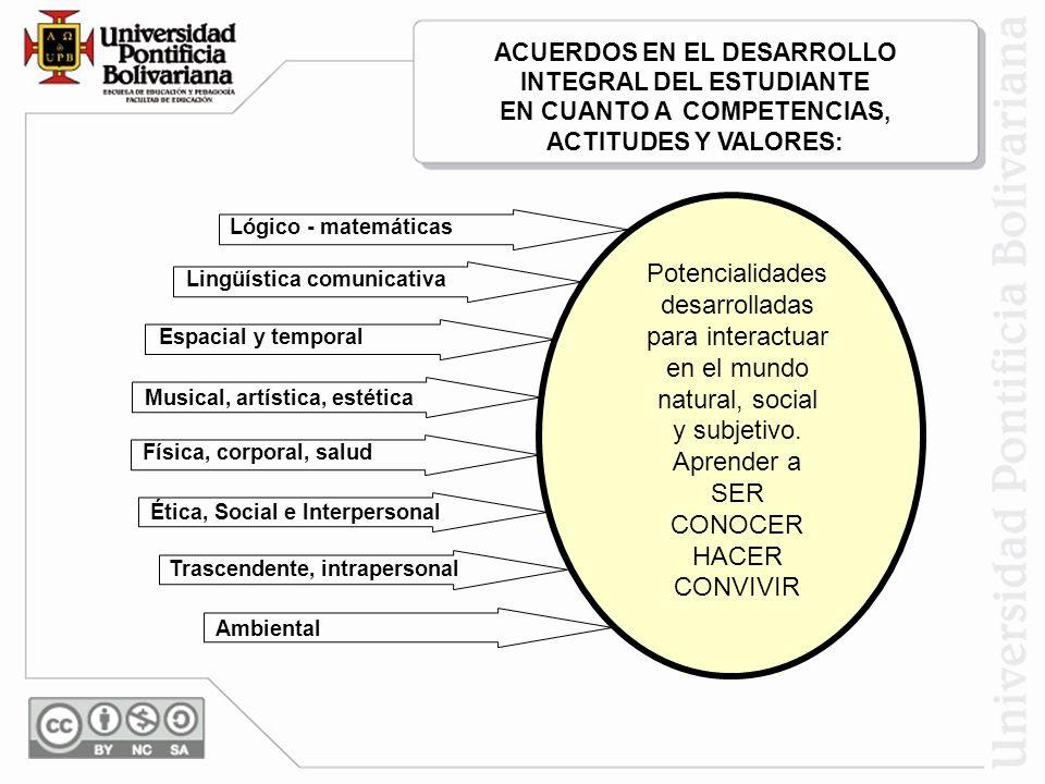 ACUERDOS EN EL DESARROLLO INTEGRAL DEL ESTUDIANTE EN CUANTO A COMPETENCIAS, ACTITUDES Y VALORES: Lógico - matemáticas Lingüística comunicativa Espacia