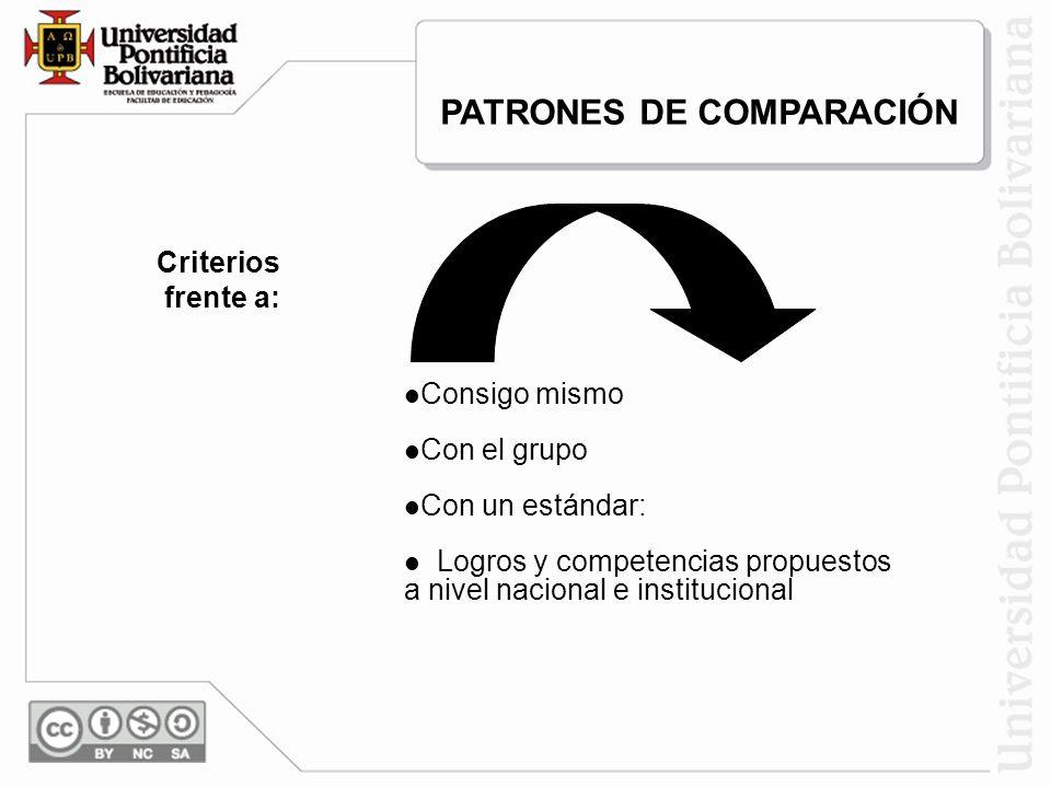 PATRONES DE COMPARACIÓN Criterios frente a: Consigo mismo Con el grupo Con un estándar: Logros y competencias propuestos a nivel nacional e institucio