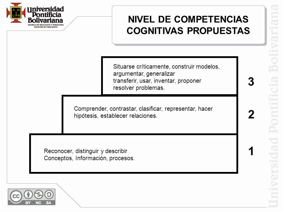 NIVEL DE COMPETENCIAS COGNITIVAS PROPUESTAS Reconocer, distinguir y describir Conceptos, Información, procesos. 1 2 Comprender, contrastar, clasificar