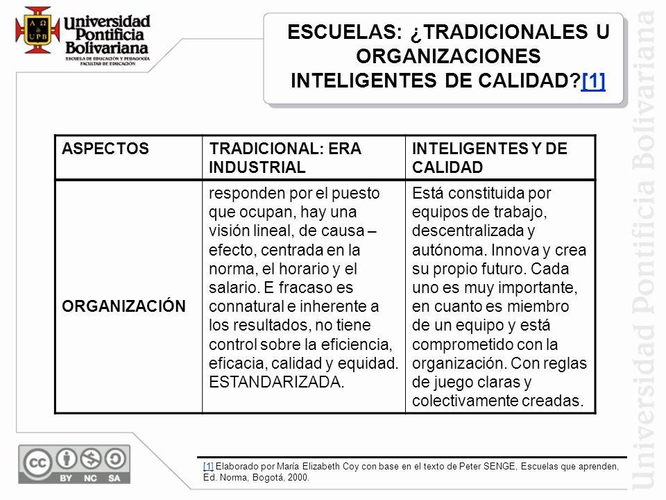 ASPECTOSTRADICIONAL: ERA INDUSTRIAL INTELIGENTES Y DE CALIDAD RESULTADOS Uniformes, en serie, poco eficientes, ineficaces, de poca calidad, no equitativos Según las necesidades tanto individuales como colectivas, Efectivos, de calidad, orientados hacia el éxito de todos sus miembros (éxito entendido como realización personal y social) ESCUELAS: ¿TRADICIONALES U ORGANIZACIONES INTELIGENTES DE CALIDAD?[1][1] [1] Elaborado por María Elizabeth Coy con base en el texto de Peter SENGE, Escuelas que aprenden, Ed.