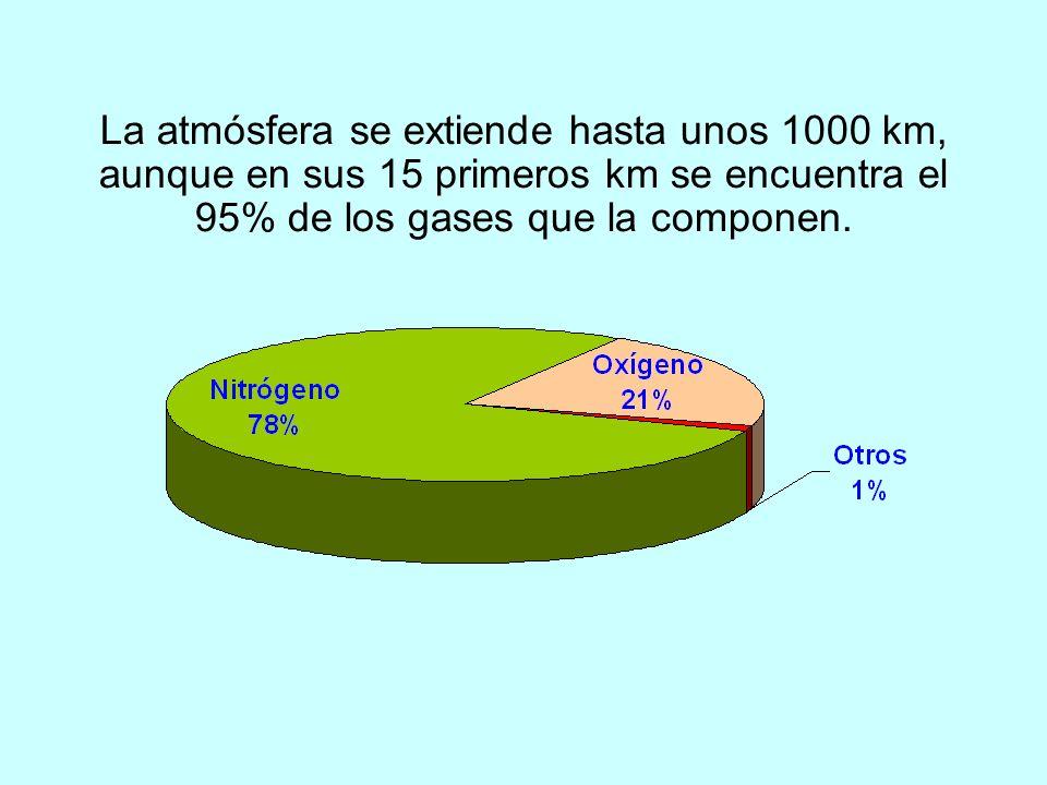 ppmOTROS 0,001-0.01 %VAPOR DE AGUA 0,03 %DIÓXIDO DE CARBONO 0,93 %ARGÓN 21 %OXÍGENO 78 %NITRÓGENO
