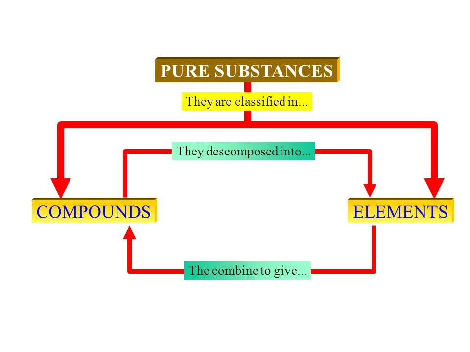 They are classified in... PURE SUBSTANCESCOMPOUNDSELEMENTS They descomposed into... The combine to give...