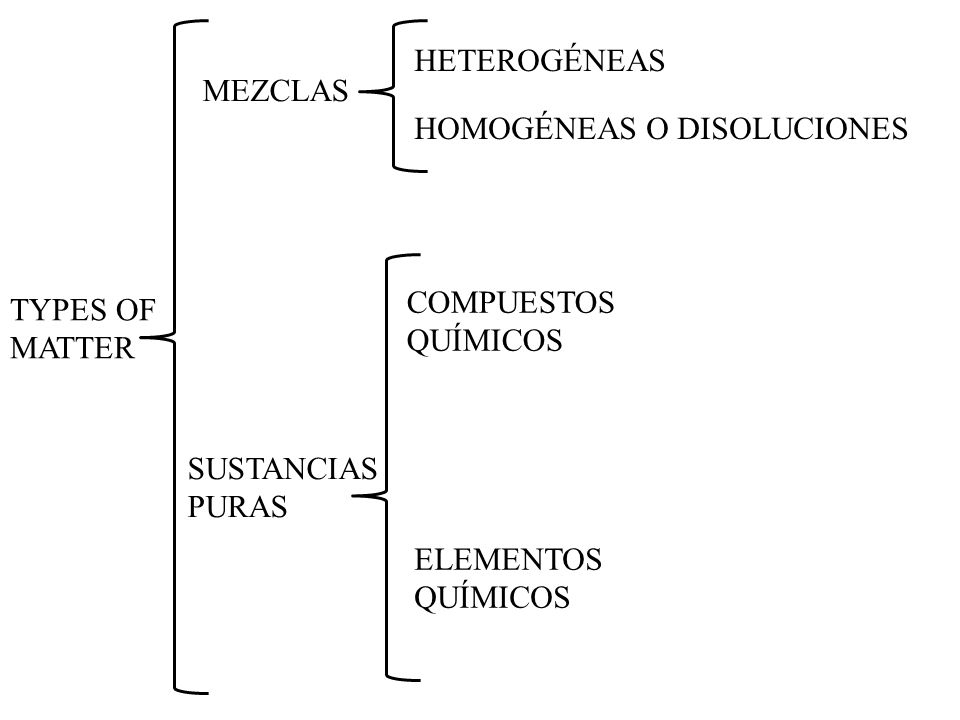 TYPES OF MATTER MEZCLAS SUSTANCIAS PURAS HETEROGÉNEAS HOMOGÉNEAS O DISOLUCIONES COMPUESTOS QUÍMICOS ELEMENTOS QUÍMICOS