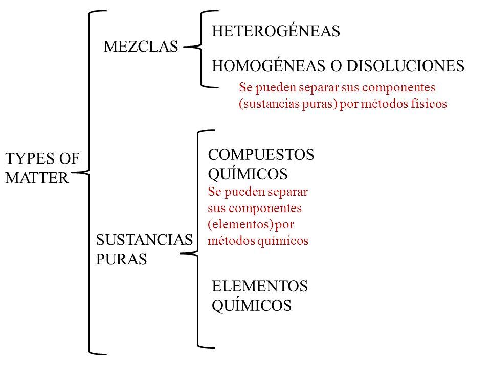 TYPES OF MATTER MEZCLAS SUSTANCIAS PURAS HETEROGÉNEAS HOMOGÉNEAS O DISOLUCIONES COMPUESTOS QUÍMICOS ELEMENTOS QUÍMICOS Se pueden separar sus component
