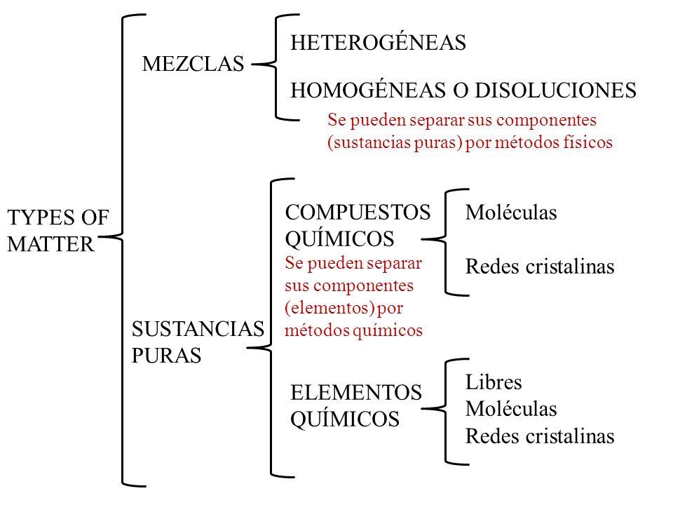 TYPES OF MATTER MEZCLAS SUSTANCIAS PURAS HETEROGÉNEAS HOMOGÉNEAS O DISOLUCIONES COMPUESTOS QUÍMICOS ELEMENTOS QUÍMICOS Libres Moléculas Redes cristali