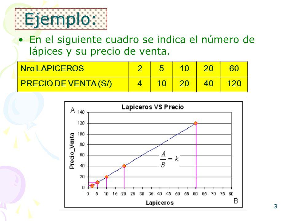 3 Ejemplo: En el siguiente cuadro se indica el número de lápices y su precio de venta. Nro LAPICEROS25102060 PRECIO DE VENTA (S/)4102040120