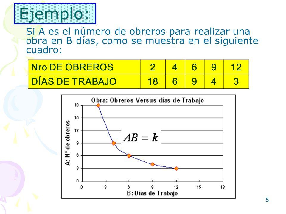 5 Ejemplo: Si A es el número de obreros para realizar una obra en B días, como se muestra en el siguiente cuadro: Nro DE OBREROS246912 DÍAS DE TRABAJO