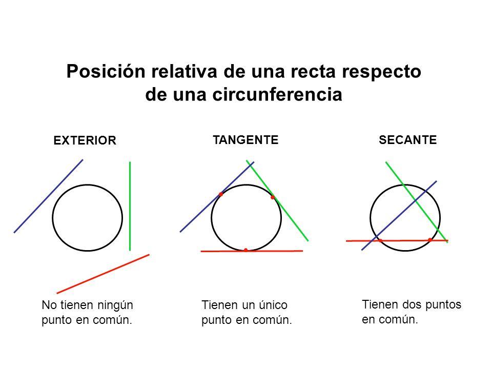 Posición relativa de una recta respecto de una circunferencia EXTERIOR TANGENTESECANTE No tienen ningún punto en común.