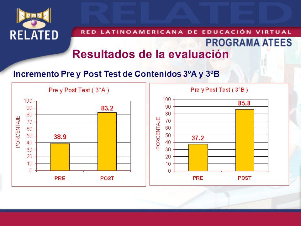 Resultados de la evaluación Incremento Pre y Post Test de Contenidos 3ºA y 3ºB