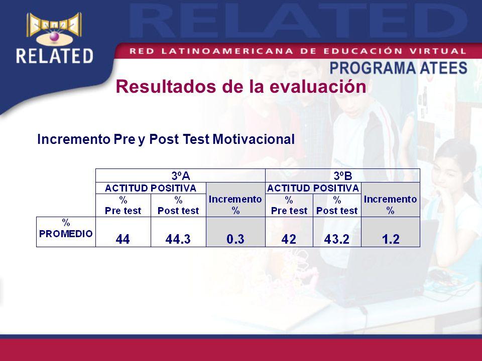 Incremento Pre y Post Test Motivacional Resultados de la evaluación