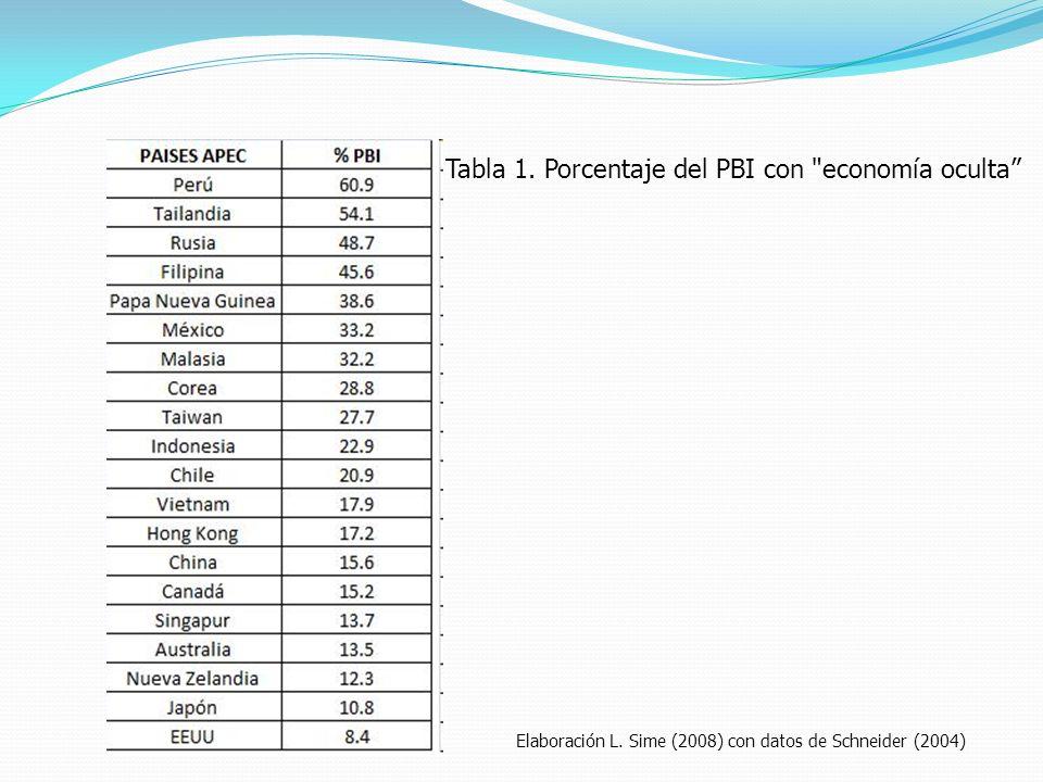 Tabla 1. Porcentaje del PBI con
