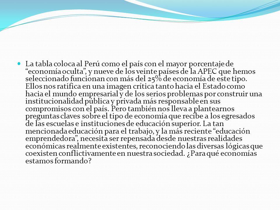 La tabla coloca al Perú como el país con el mayor porcentaje de economía oculta, y nueve de los veinte países de la APEC que hemos seleccionado funcio