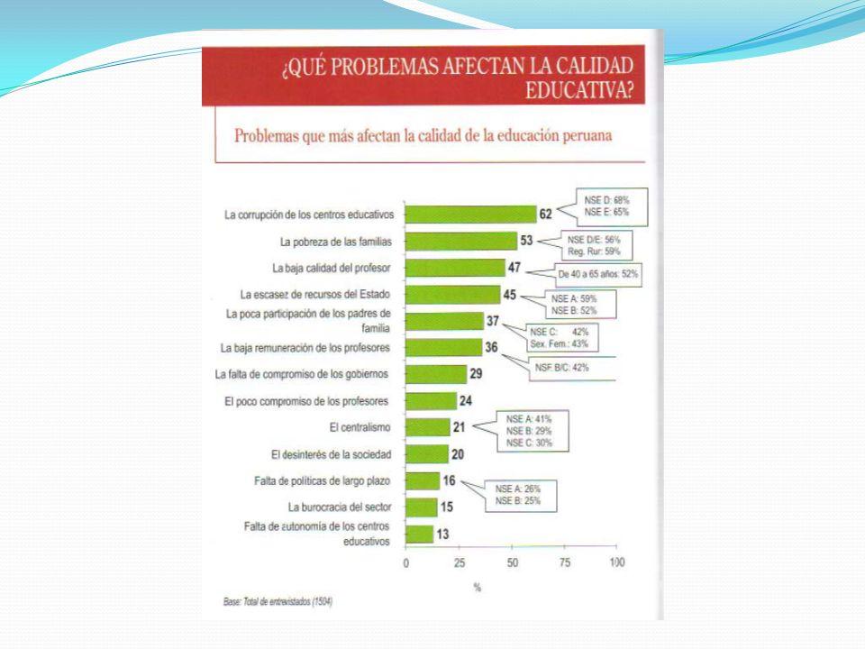 El tema moral vuelve a reiterarse cuando en la encuesta mencionada se detallan sobre las características que deben tener las autoridades del sector educación.