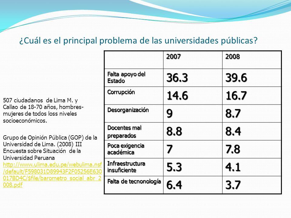 ¿Cuál es el principal problema de las universidades públicas? 20072008 Falta apoyo del Estado 36.339.6 Corrupción14.616.7 Desorganización98.7 Docentes