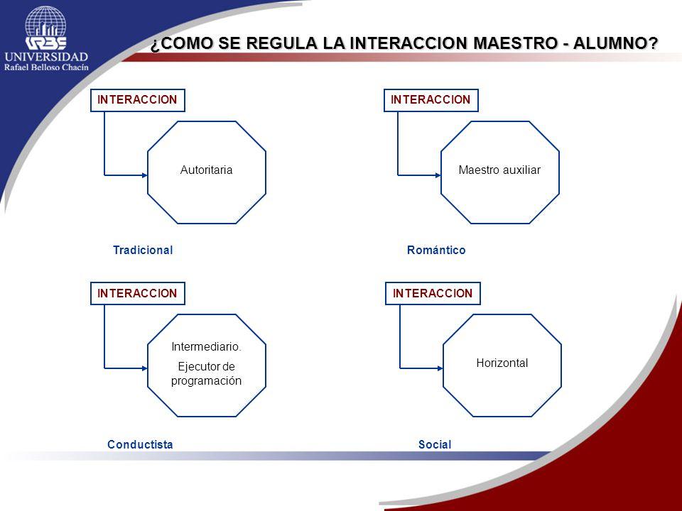 ¿COMO SE REGULA LA INTERACCION MAESTRO - ALUMNO? Tradicional INTERACCION Autoritaria Romántico INTERACCION Maestro auxiliar Conductista INTERACCION In