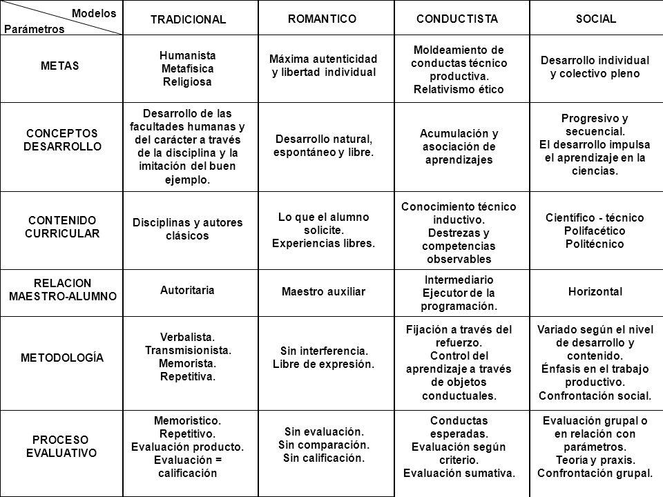 Modelos Parámetros METAS CONCEPTOS DESARROLLO CONTENIDO CURRICULAR RELACION MAESTRO-ALUMNO METODOLOGÍA PROCESO EVALUATIVO TRADICIONAL Humanista Metafí