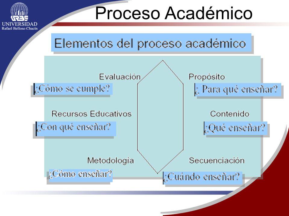 Proceso Académico