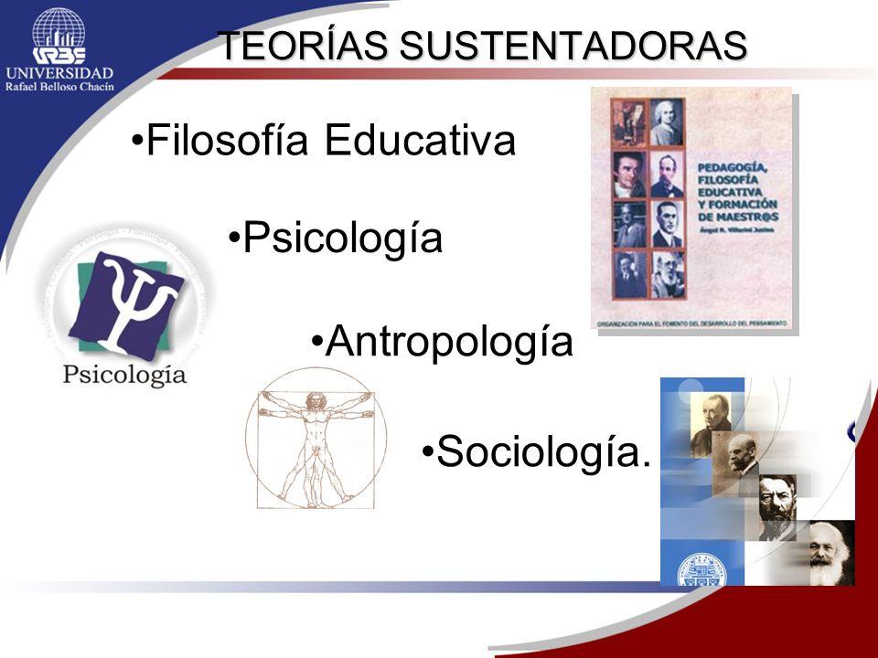TEORÍAS SUSTENTADORAS Filosofía Educativa Psicología Antropología Sociología.