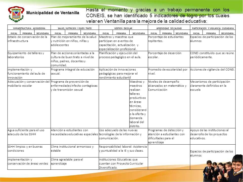 Municipalidad de Ventanilla Hasta el momento y gracias a un trabajo permanente con los CONEIS, se han identificado 5 indicadores de logro por los cual