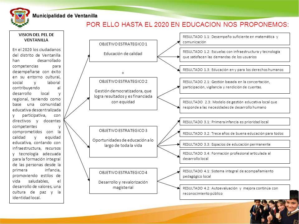 Municipalidad de Ventanilla VISION DEL PEL DE VENTANILLA En el 2020 los ciudadanos del distrito de Ventanilla han desarrollado competencias para desem