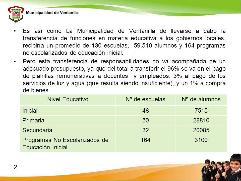 Municipalidad de Ventanilla Hasta el momento y gracias a un trabajo permanente con los CONEIS, se han identificado 5 indicadores de logro por los cuales velar en Ventanilla para la mejora de la calidad educativa: INFRAESTRUCTURA ACOGEDORASALUD, NUTRICION Y BUEN TRATOGESTION ESCOLARAPRENDIZAJE DE CALIDADPARTICIPACION Y VIGILANCIA CIUDADANA INICIALPRIMARIASECUNDARIAINICIALPRIMARIASECUNDARIAINICIALPRIMARIASECUNDARIAINICIALPRIMARIASECUNDARIAINICIALPRIMARIASECUNDARIA Estado de conservación de la infraestructura Plan de mejoramiento de la salud y nutrición en niños, niñas y adolescentes Maestros y maestras que participan en eventos de capacitación, actualización y especialización profesional.