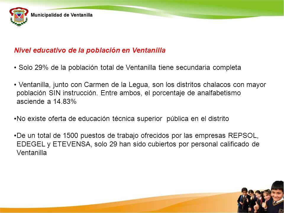 Municipalidad de Ventanilla Nivel educativo de la población en Ventanilla Solo 29% de la población total de Ventanilla tiene secundaria completa Venta