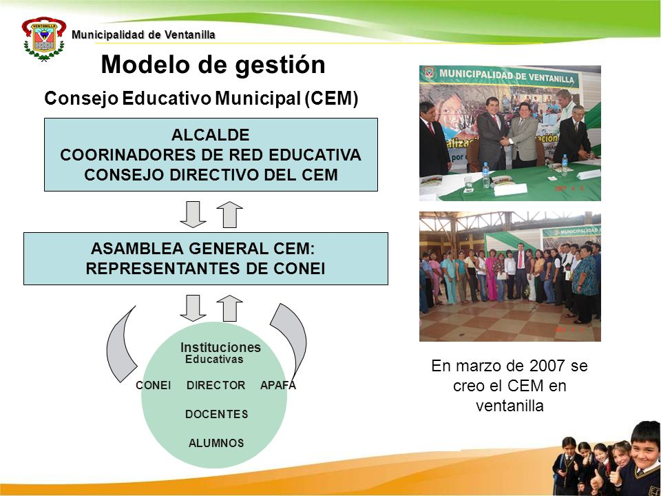 Municipalidad de Ventanilla CONEIAPAFADIRECTOR DOCENTES ALUMNOS Instituciones Educativas Consejo Educativo Municipal (CEM) Modelo de gestión ASAMBLEA