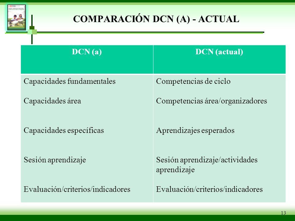 13 COMPARACIÓN DCN (A) - ACTUAL DCN (a)DCN (actual) Capacidades fundamentales Capacidades área Capacidades específicas Sesión aprendizaje Evaluación/c